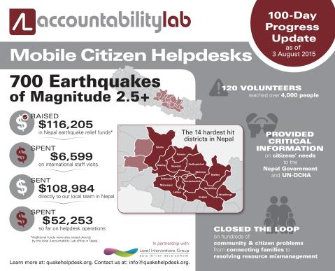 Nepal Helpdesk Progress Infographic