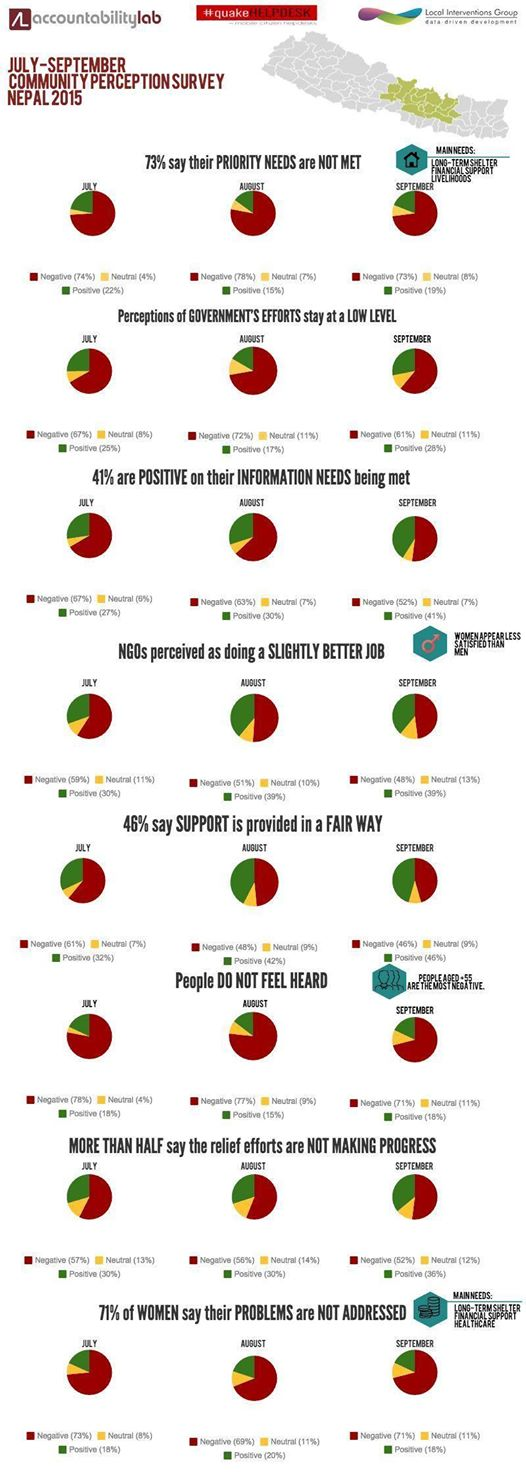 Helpdesk Community Survey Results Infographic