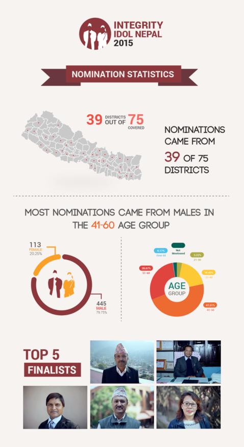 IIN 2015 Stats